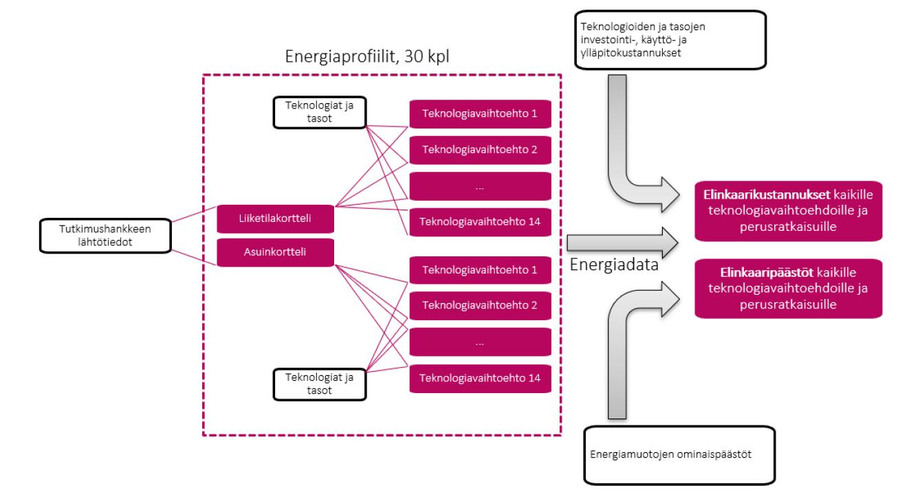 Tutkimusprosessi, miten älyteknologiat vaikuttavat rakennuksen elinkaaren päästöihin ja elinkaarikustannuksiin Hiedanrannassa Tampereella