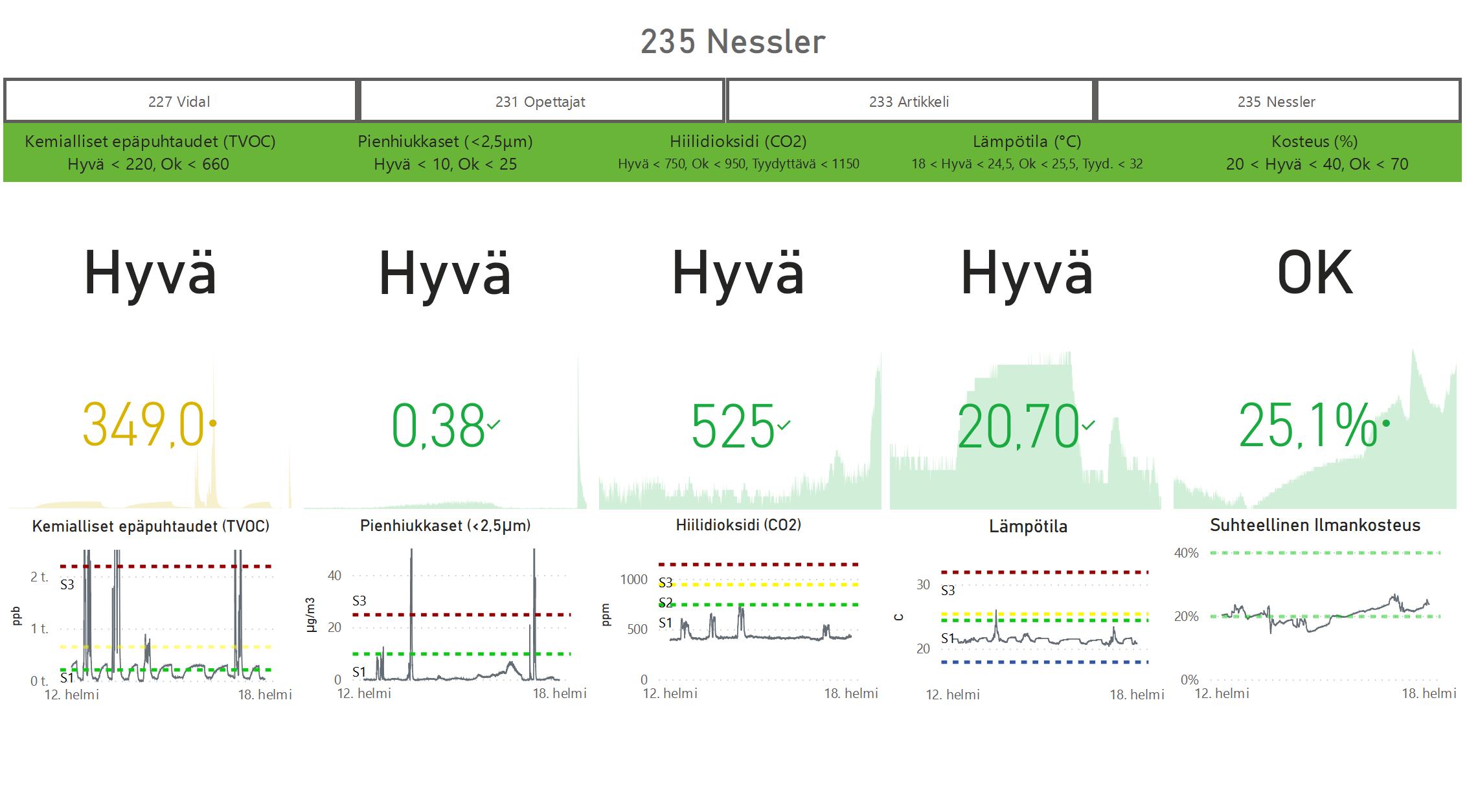 Atea Finland Oy:n visuaalinen käyttöliittymä, jossa näkyy olosuhdedatan mittauksia