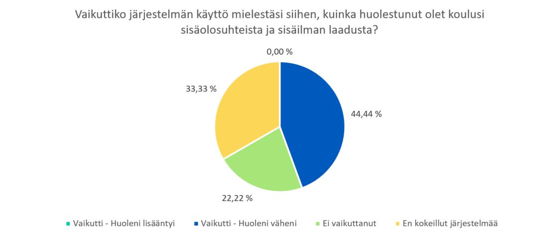 Piirakkadiagrammi, jossa opettjien vastauksia kyselyy, 44% vastasi huoleni väheni järjestelmän käytön johdosta