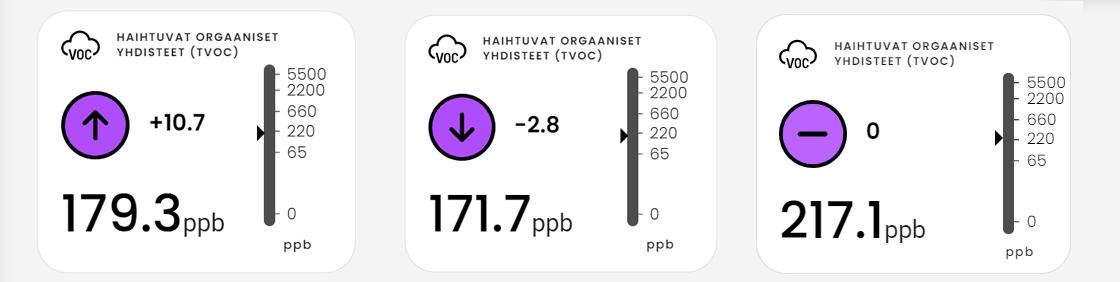 VOC-mittauksen mittarit, violetti