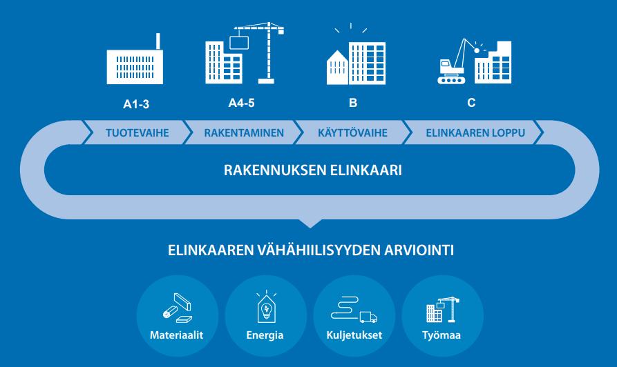 Rakennusten päästöt